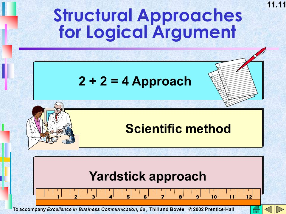 11.11 To accompany Excellence in Business Communication, 5e, Thill and Bovée © 2002 Prentice-Hall Structural Approaches for Logical Argument Yardstick