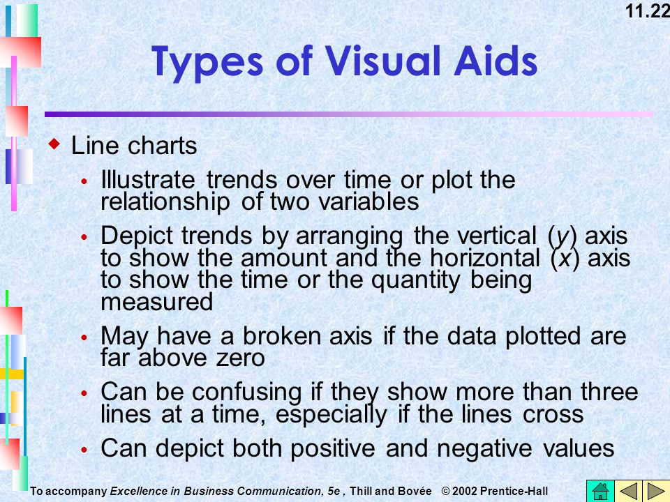 11.22 To accompany Excellence in Business Communication, 5e, Thill and Bovée © 2002 Prentice-Hall Types of Visual Aids  Line charts  Illustrate tren
