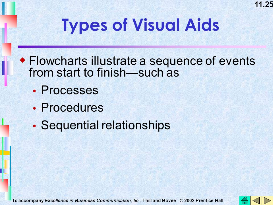 11.25 To accompany Excellence in Business Communication, 5e, Thill and Bovée © 2002 Prentice-Hall Types of Visual Aids  Flowcharts illustrate a seque