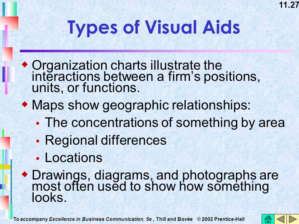 11.27 To accompany Excellence in Business Communication, 5e, Thill and Bovée © 2002 Prentice-Hall Types of Visual Aids  Organization charts illustrat