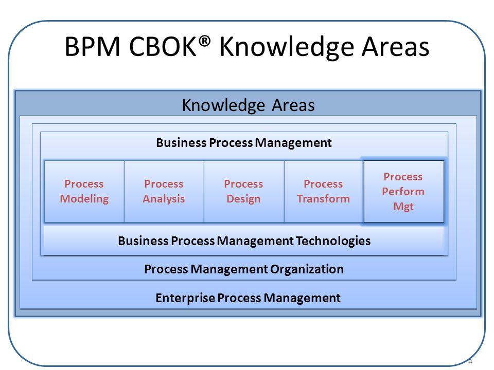 4 BPM CBOK® Knowledge Areas