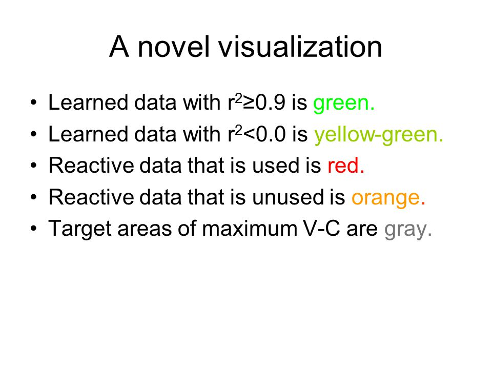 A novel visualization Learned data with r 2 ≥0.9 is green.