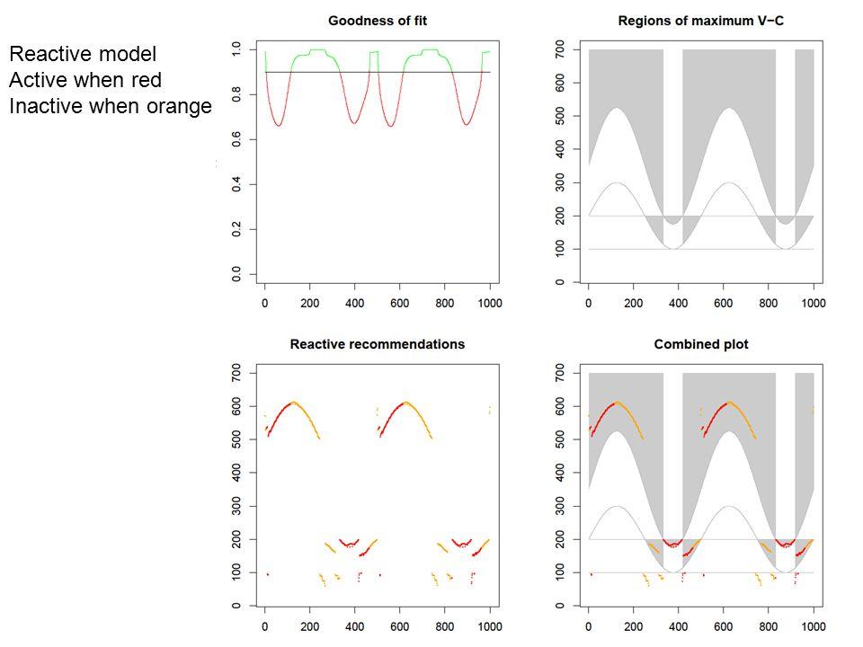 Reactive model Active when red Inactive when orange