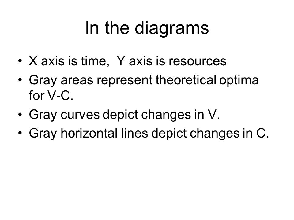 In the diagrams X axis is time, Y axis is resources Gray areas represent theoretical optima for V-C.