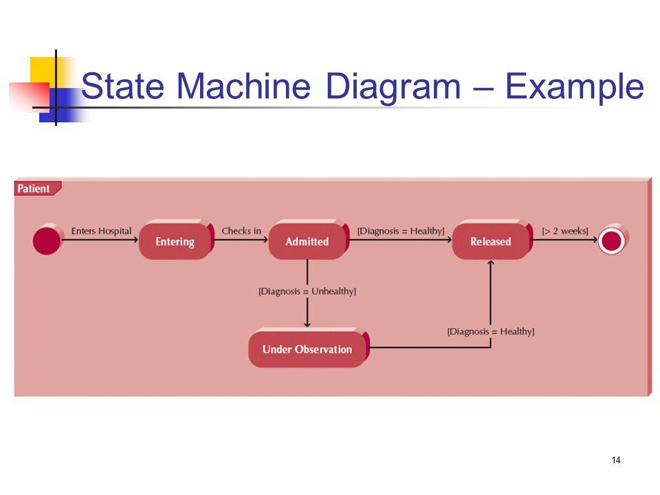 14 State Machine Diagram – Example