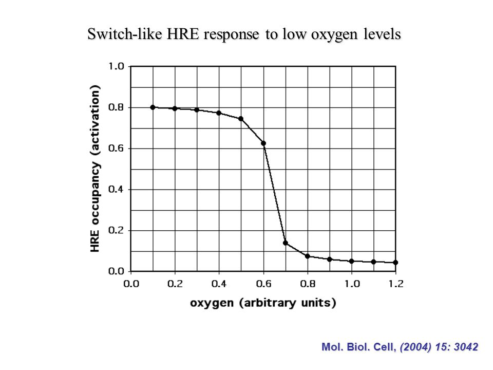 Switch-like HRE response to low oxygen levels Mol. Biol. Cell, (2004) 15: 3042
