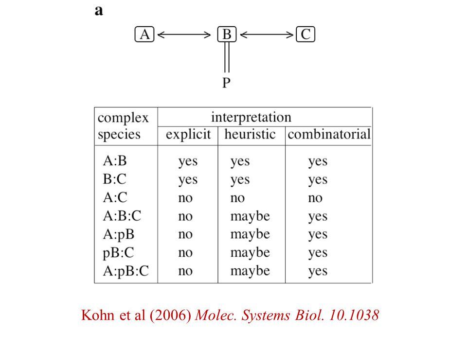 Kohn et al (2006) Molec. Systems Biol. 10.1038