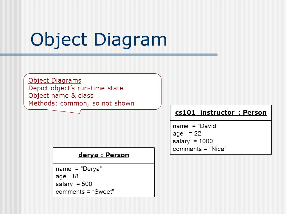 Object Diagram cs101_instructor : Person name = David age = 22 salary = 1000 comments = Nice derya : Person name = Derya age 18 salary = 500 comments = Sweet Object Diagrams Depict object's run-time state Object name & class Methods: common, so not shown