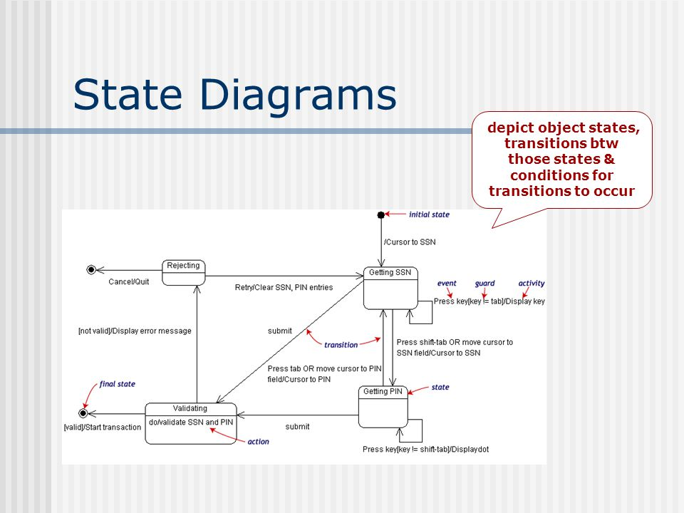 State Diagrams depict object states, transitions btw those states & conditions for transitions to occur