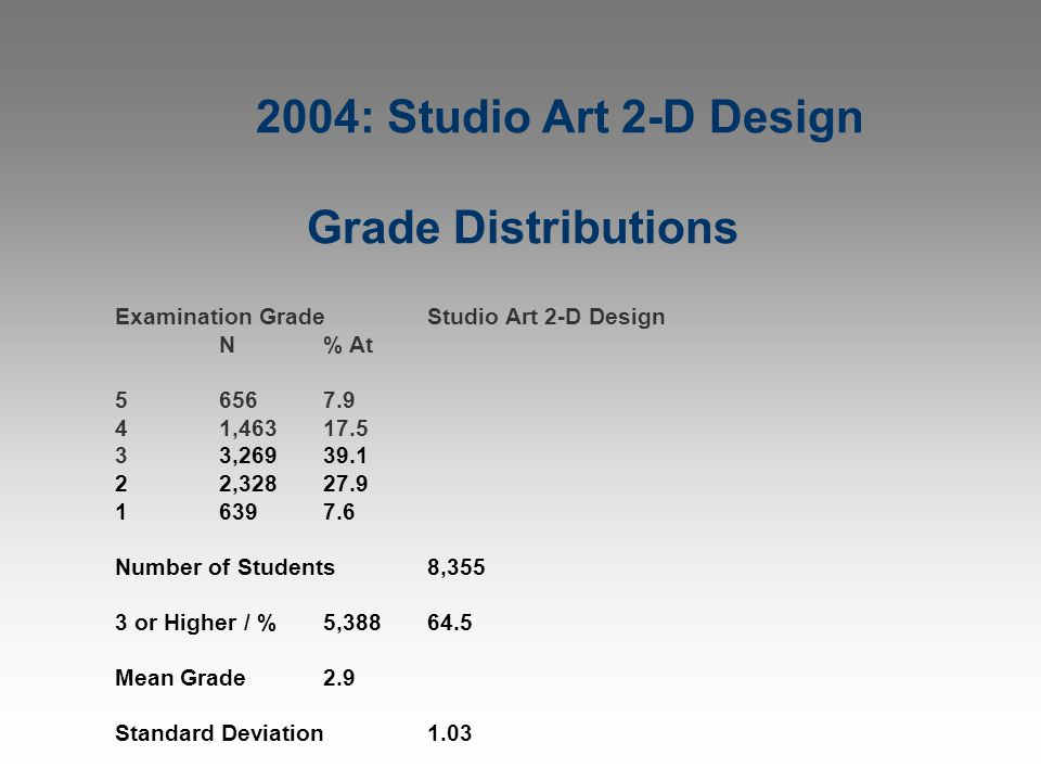 2004: Studio Art 2-D Design Grade Distributions Examination GradeStudio Art 2-D Design N% At 56567.9 41,46317.5 33,26939.1 22,32827.9 16397.6 Number o