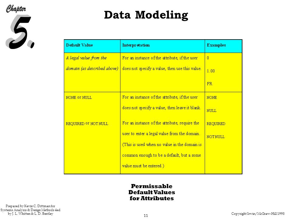 Copyright Irwin/McGraw-Hill 1998 11 Data Modeling Prepared by Kevin C. Dittman for Systems Analysis & Design Methods 4ed by J. L. Whitten & L. D. Bent