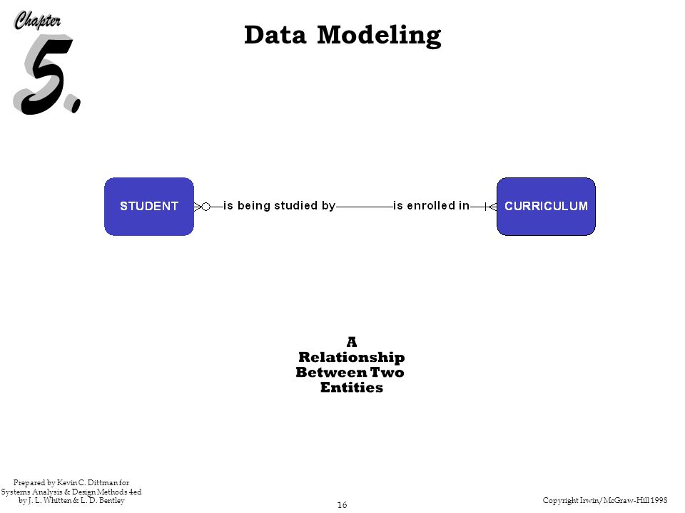 Copyright Irwin/McGraw-Hill 1998 16 Data Modeling Prepared by Kevin C. Dittman for Systems Analysis & Design Methods 4ed by J. L. Whitten & L. D. Bent