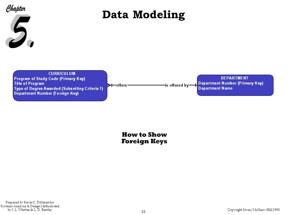 Copyright Irwin/McGraw-Hill 1998 18 Data Modeling Prepared by Kevin C. Dittman for Systems Analysis & Design Methods 4ed by J. L. Whitten & L. D. Bent