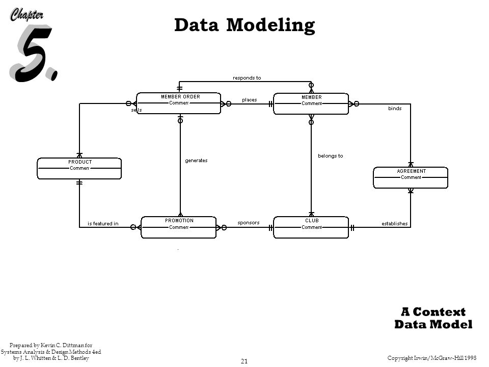 Copyright Irwin/McGraw-Hill 1998 21 Data Modeling Prepared by Kevin C.