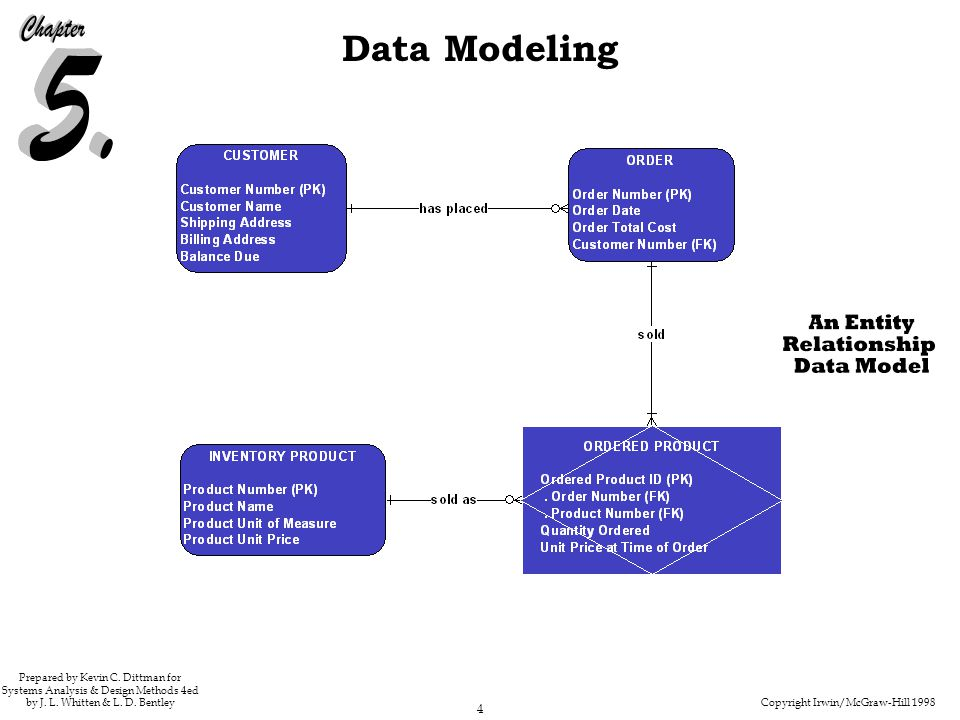 Copyright Irwin/McGraw-Hill 1998 4 Data Modeling Prepared by Kevin C. Dittman for Systems Analysis & Design Methods 4ed by J. L. Whitten & L. D. Bentl