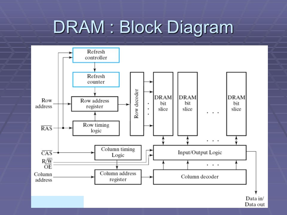 DRAM : Block Diagram