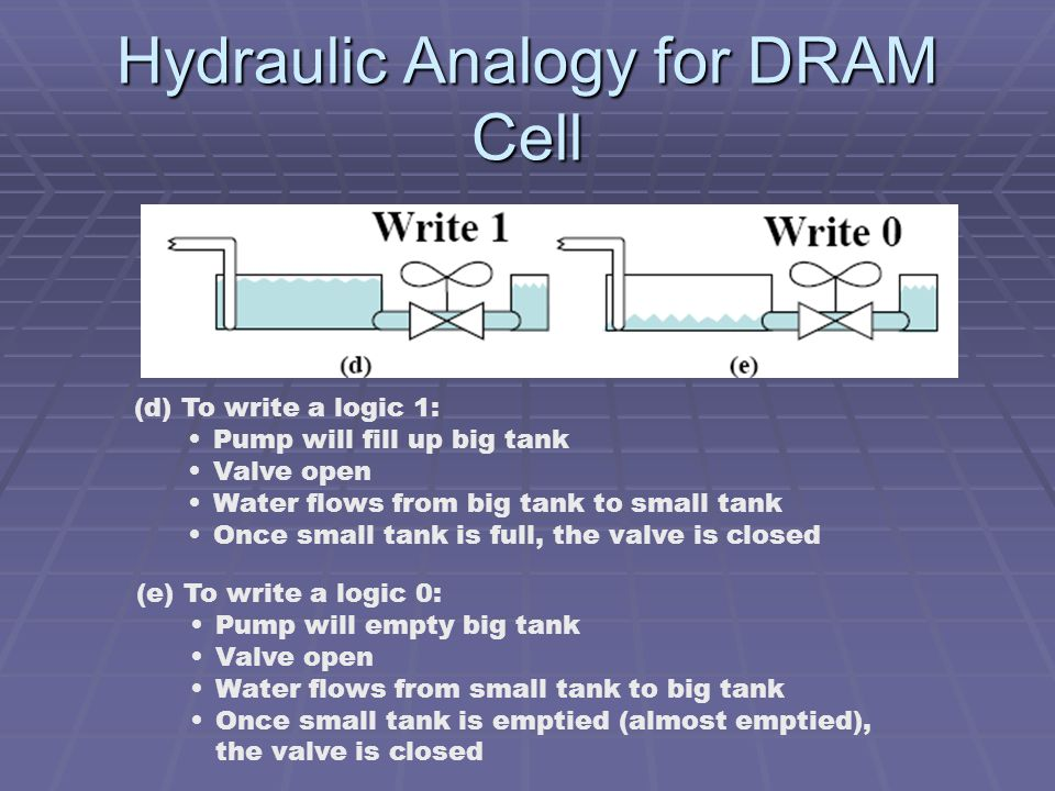 Hydraulic Analogy for DRAM Cell (d) To write a logic 1: Pump will fill up big tank Valve open Water flows from big tank to small tank Once small tank is full, the valve is closed (e) To write a logic 0: Pump will empty big tank Valve open Water flows from small tank to big tank Once small tank is emptied (almost emptied), the valve is closed