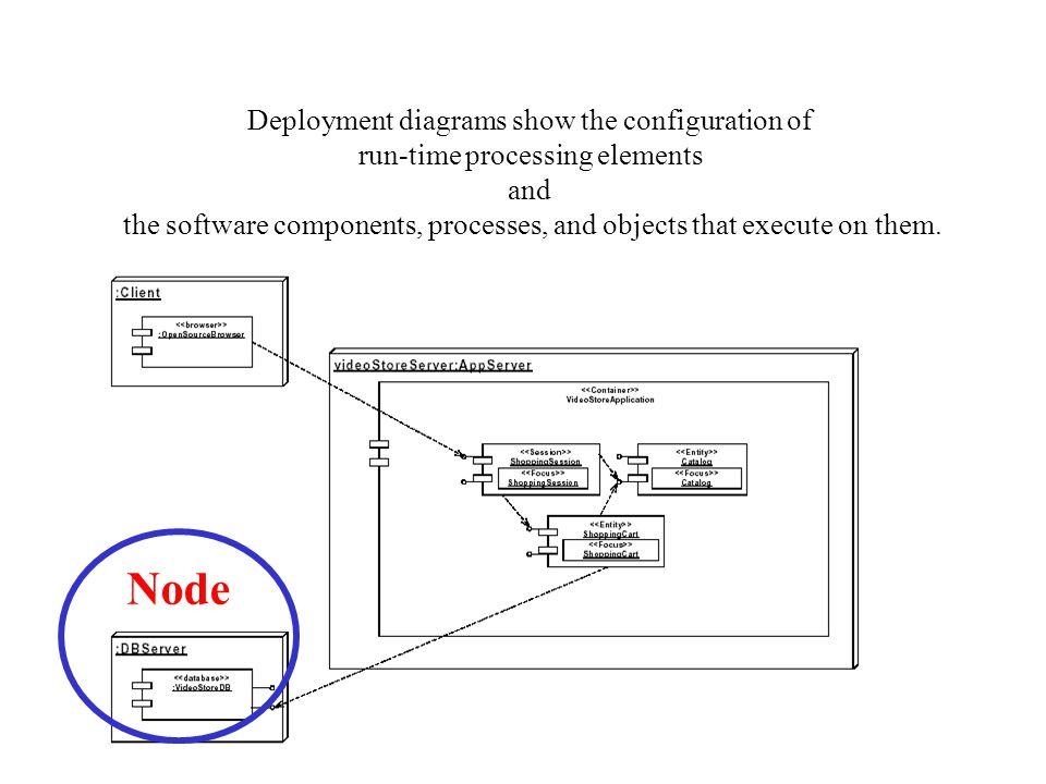 Core Package - classifier