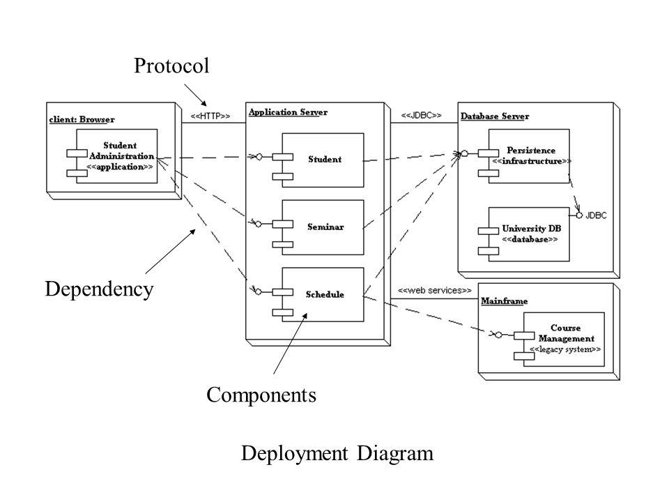 High Level Deployment Diagram