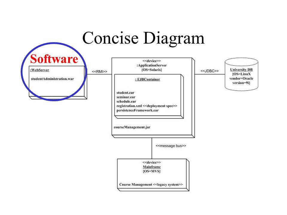 Dependency Protocol Components Deployment Diagram