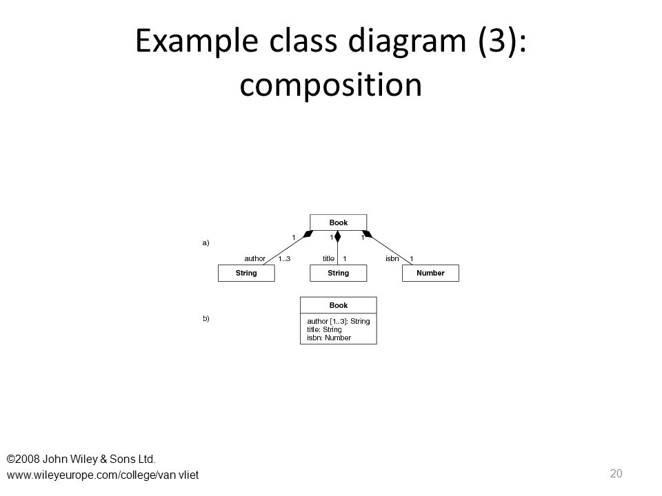 Example class diagram (3): composition 20 ©2008 John Wiley & Sons Ltd.