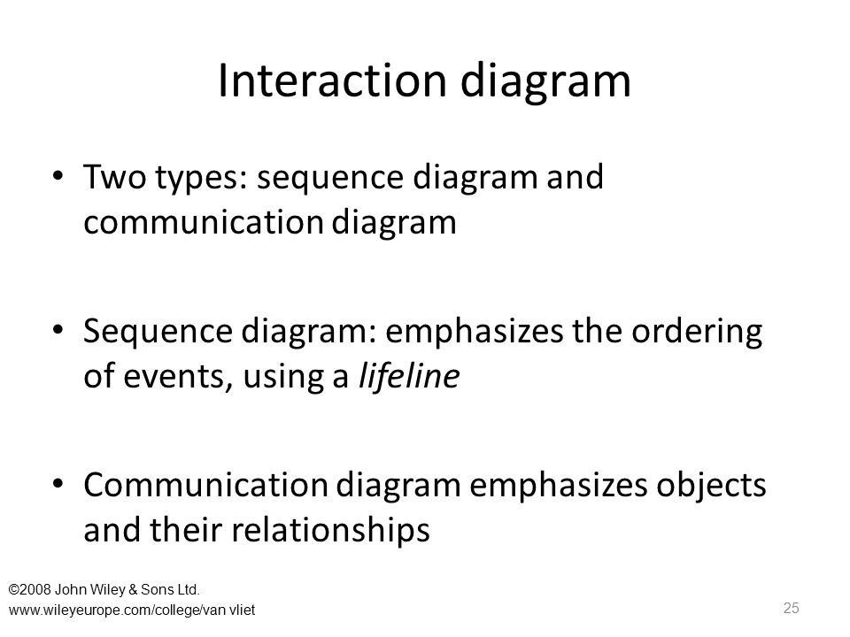 Interaction diagram Two types: sequence diagram and communication diagram Sequence diagram: emphasizes the ordering of events, using a lifeline Commun