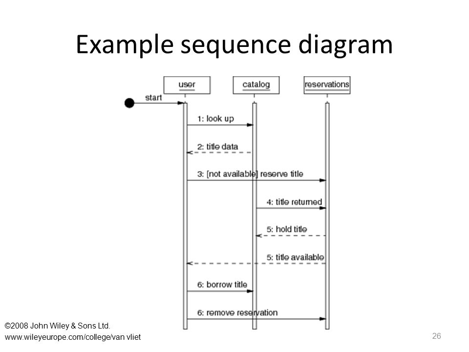 Example sequence diagram 26 ©2008 John Wiley & Sons Ltd. www.wileyeurope.com/college/van vliet