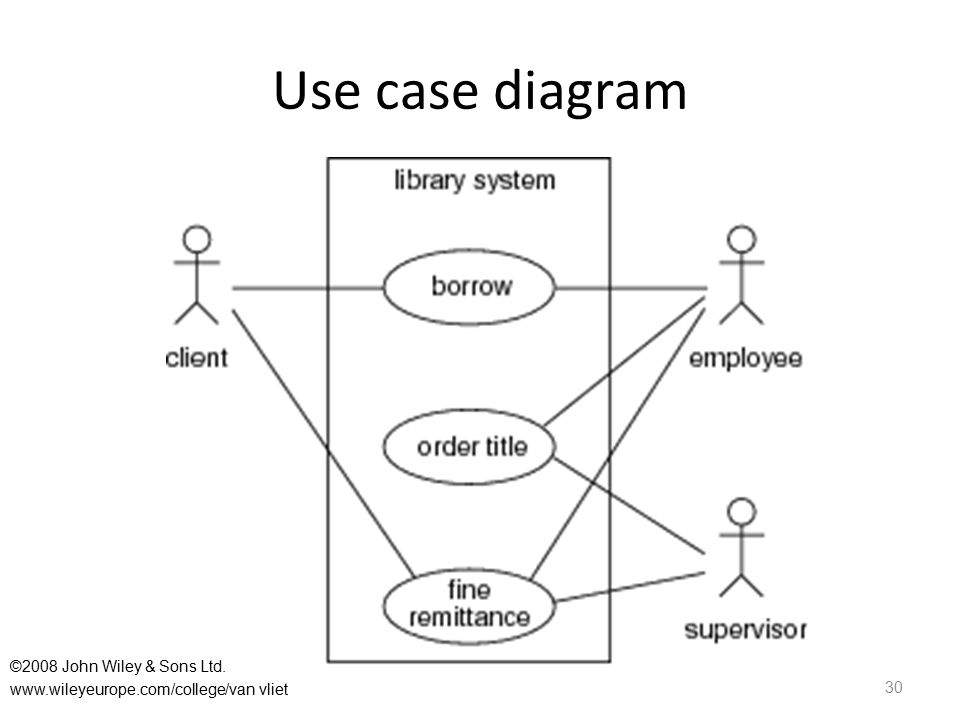 Use case diagram 30 ©2008 John Wiley & Sons Ltd. www.wileyeurope.com/college/van vliet