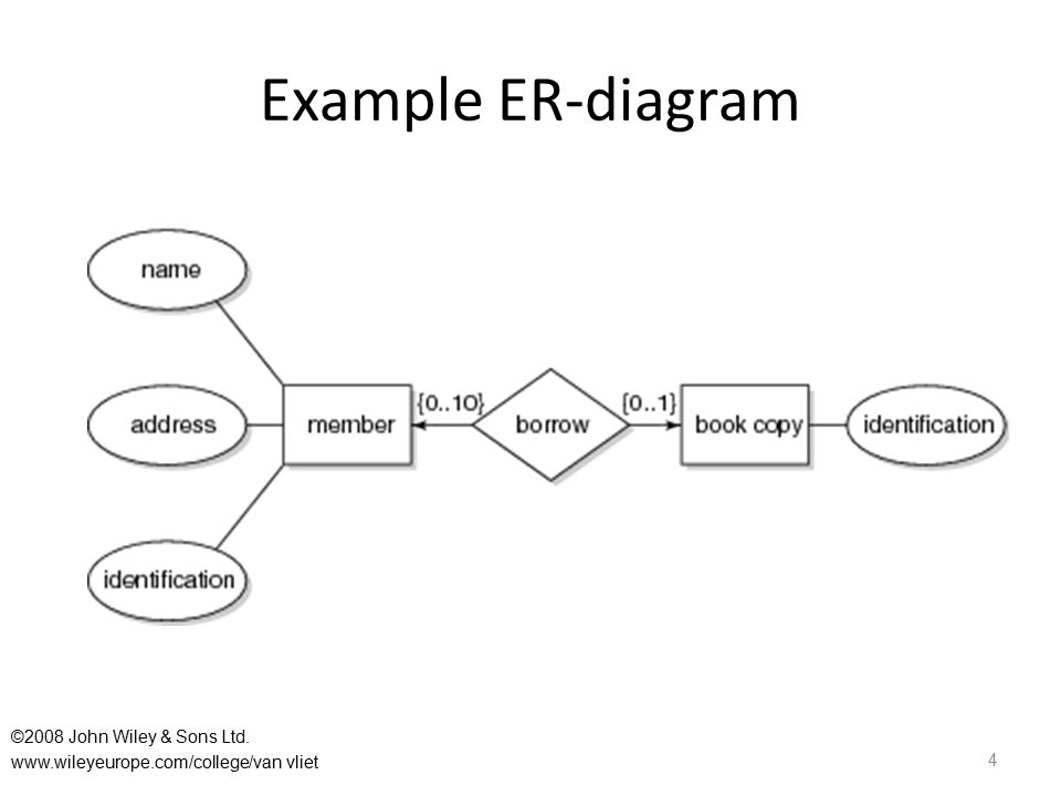 Example ER-diagram 4 ©2008 John Wiley & Sons Ltd. www.wileyeurope.com/college/van vliet