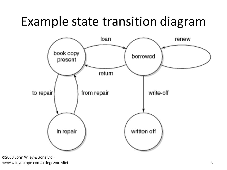 Example state transition diagram 6 ©2008 John Wiley & Sons Ltd. www.wileyeurope.com/college/van vliet