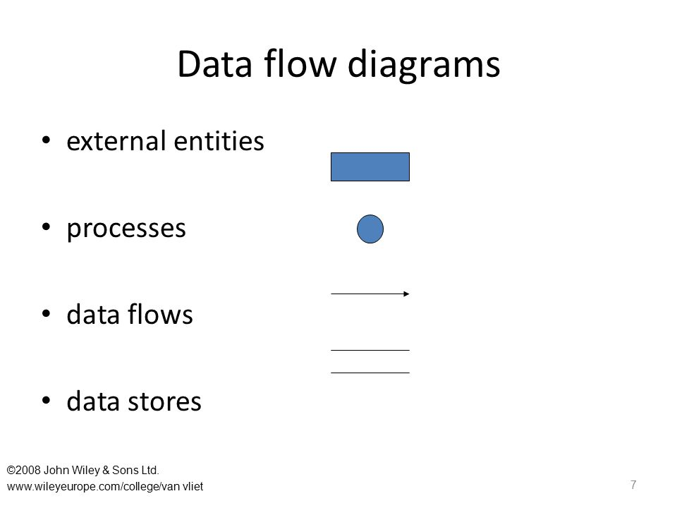 Data flow diagrams external entities processes data flows data stores 7 ©2008 John Wiley & Sons Ltd.