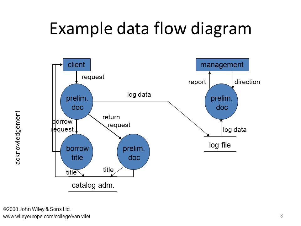 Example data flow diagram 8 borrow title prelim. doc prelim. doc prelim. doc client catalog adm. management log file request log data return request b