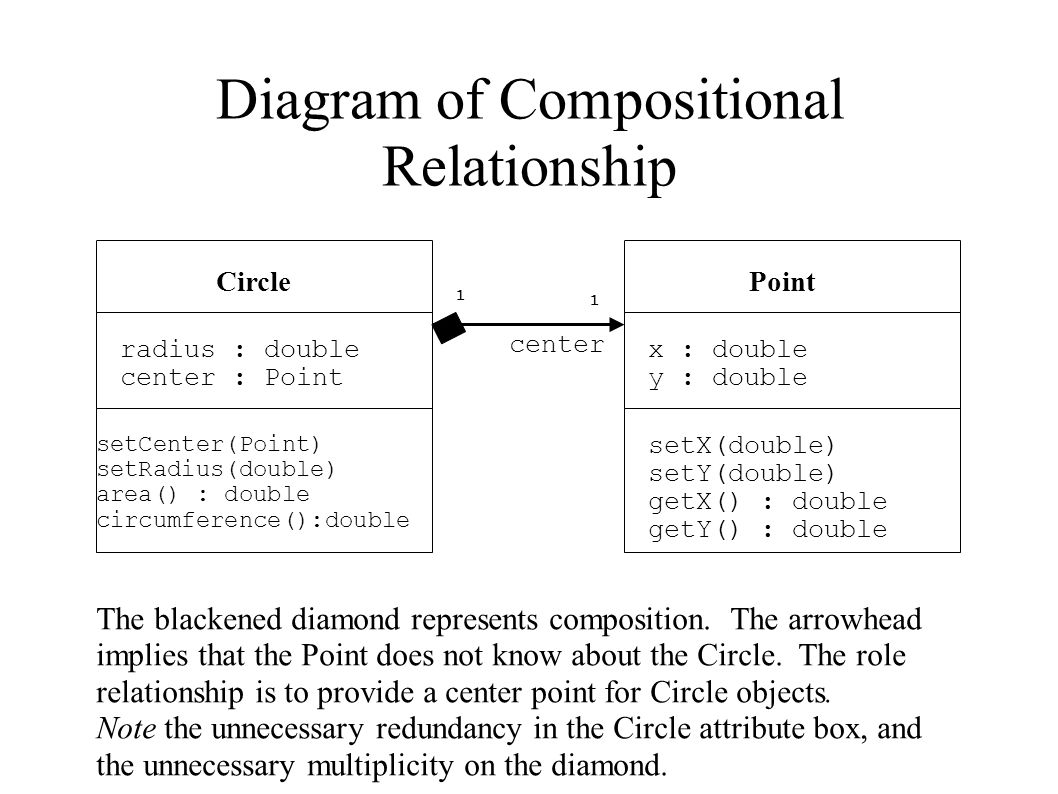 Diagram of Compositional Relationship Circle radius : double center : Point setCenter(Point) setRadius(double) area() : double circumference():double Point x : double y : double setX(double) setY(double) getX() : double getY() : double The blackened diamond represents composition.