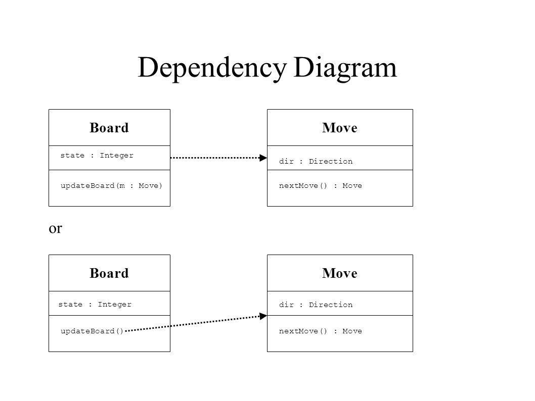 Dependency Diagram Board state : Integer updateBoard(m : Move) Move dir : Direction nextMove() : Move or Board state : Integer updateBoard() Move dir : Direction nextMove() : Move
