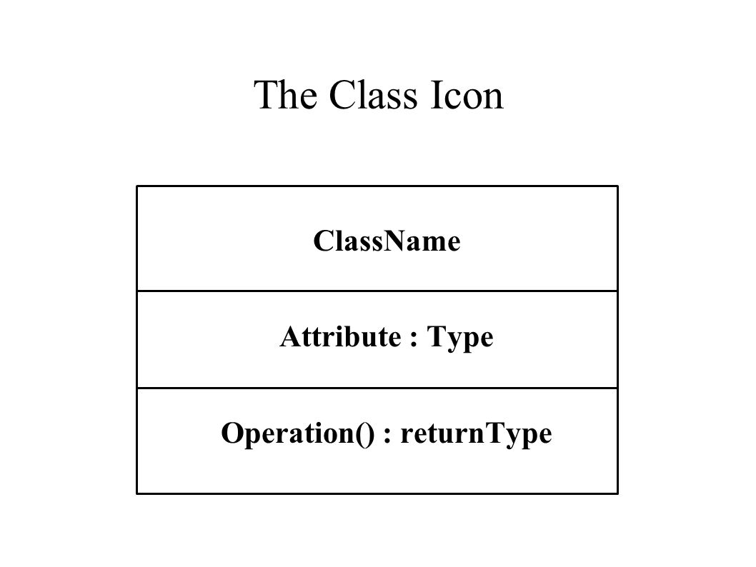 Example: Simplest Class Diagram Circle radius : double center : Point setCenter(Point) setRadius(double) area() : double circumference() : double An Attribute is followed by a colon and its type An Operation is followed by a colon and its return type Parameters are types only or name : type This typing convention is used to create separation between the design and an implementational language.