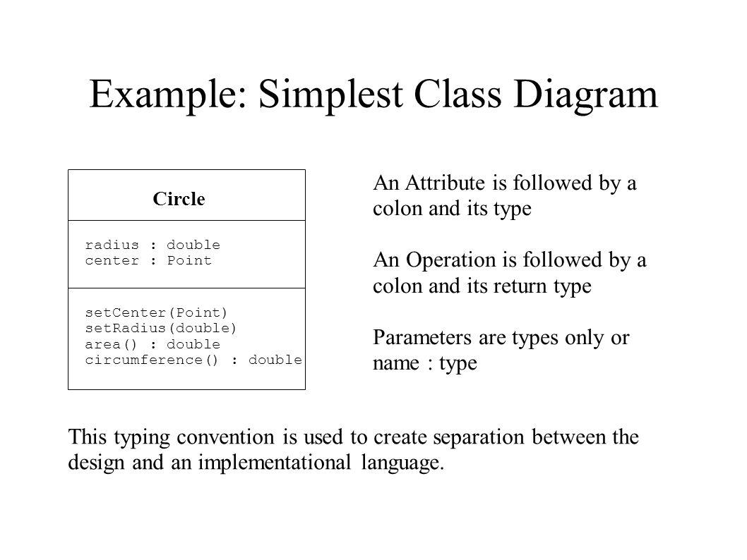 Example Generalization Diagram Queue maxSize: Integer front: Integer rear: Integer display(): void add(Item): void remove(): Item empty(): Boolean full(): Boolean FrontQueue Item * items 1