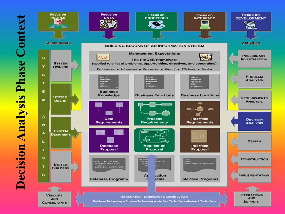 Decision Analysis Phase Context