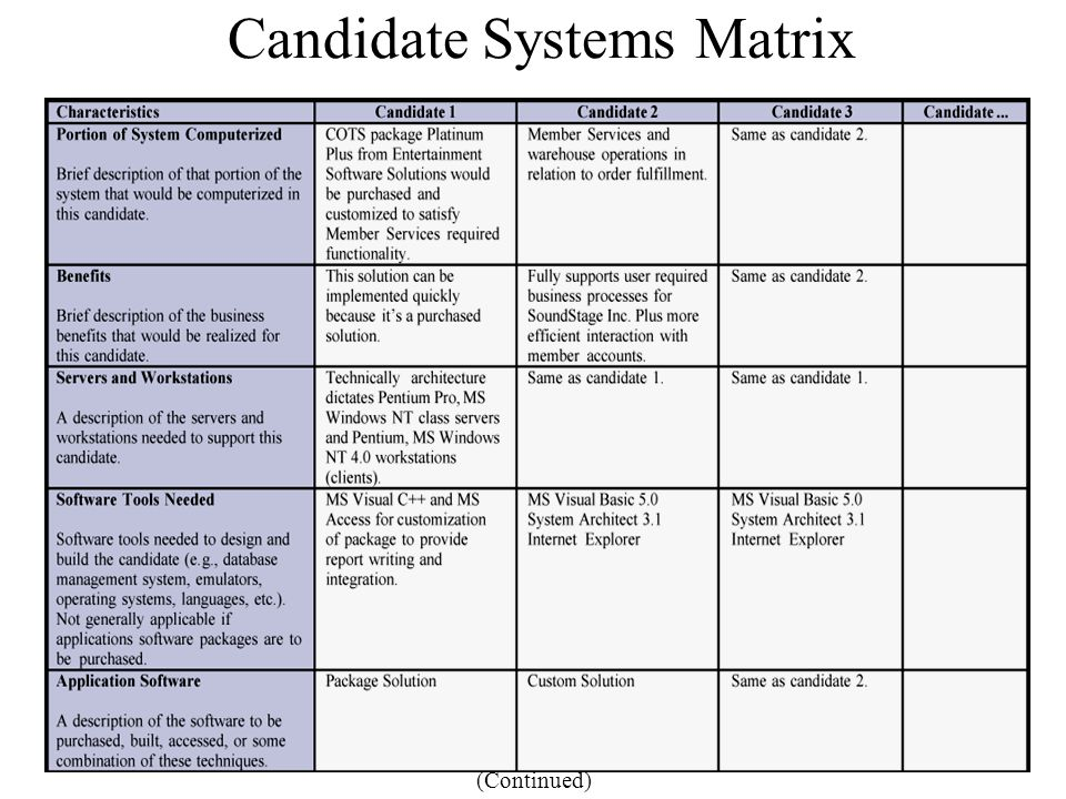 Candidate Systems Matrix (Continued)