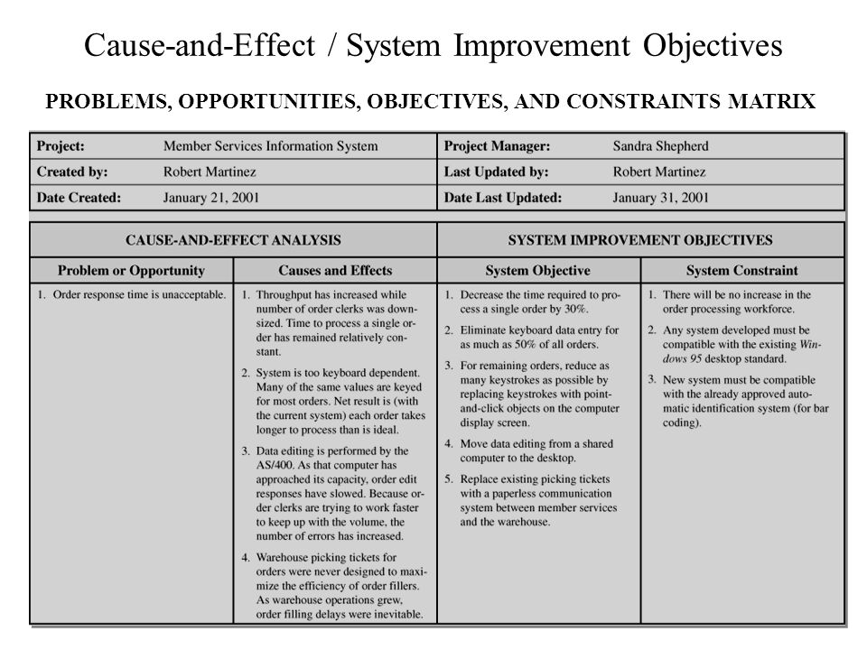 Cause-and-Effect / System Improvement Objectives PROBLEMS, OPPORTUNITIES, OBJECTIVES, AND CONSTRAINTS MATRIX