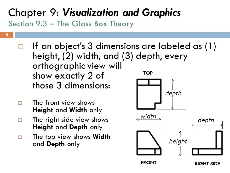 6 Chapter 9: Visualization and Graphics Section 9.3 – The Glass Box Theory  If an object's 3 dimensions are labeled as (1) height, (2) width, and (3)
