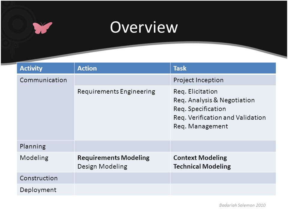 Requirements/Analysis Model Badariah Solemon 2010 A graphical representations of business processes, the problems to be solved, and the new proposed product (software).