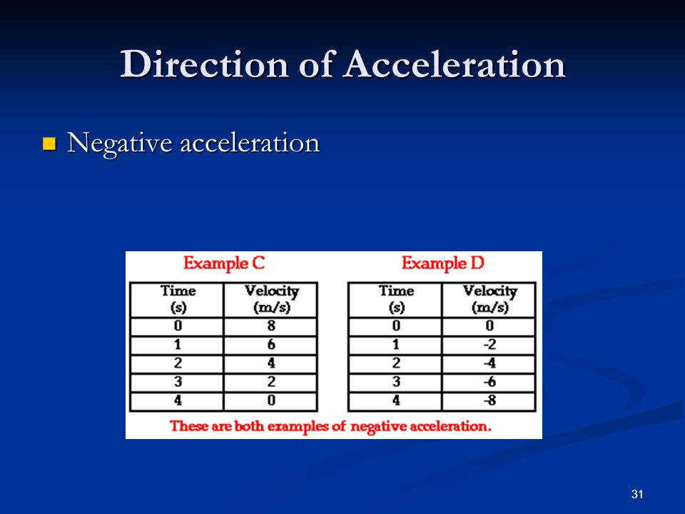 31 Direction of Acceleration Negative acceleration Negative acceleration