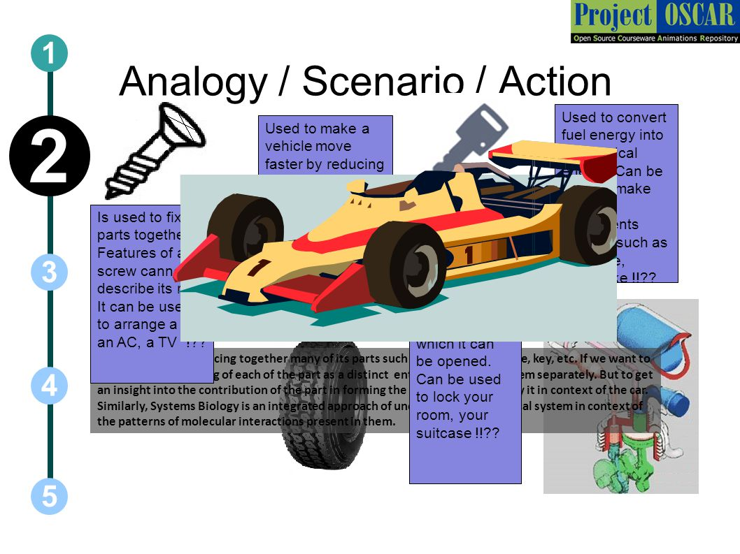 Analogy / Scenario / Action 1 5 3 2 4 A car is formed by placing together many of its parts such as screw, tyre, engine, key, etc. If we want to gain