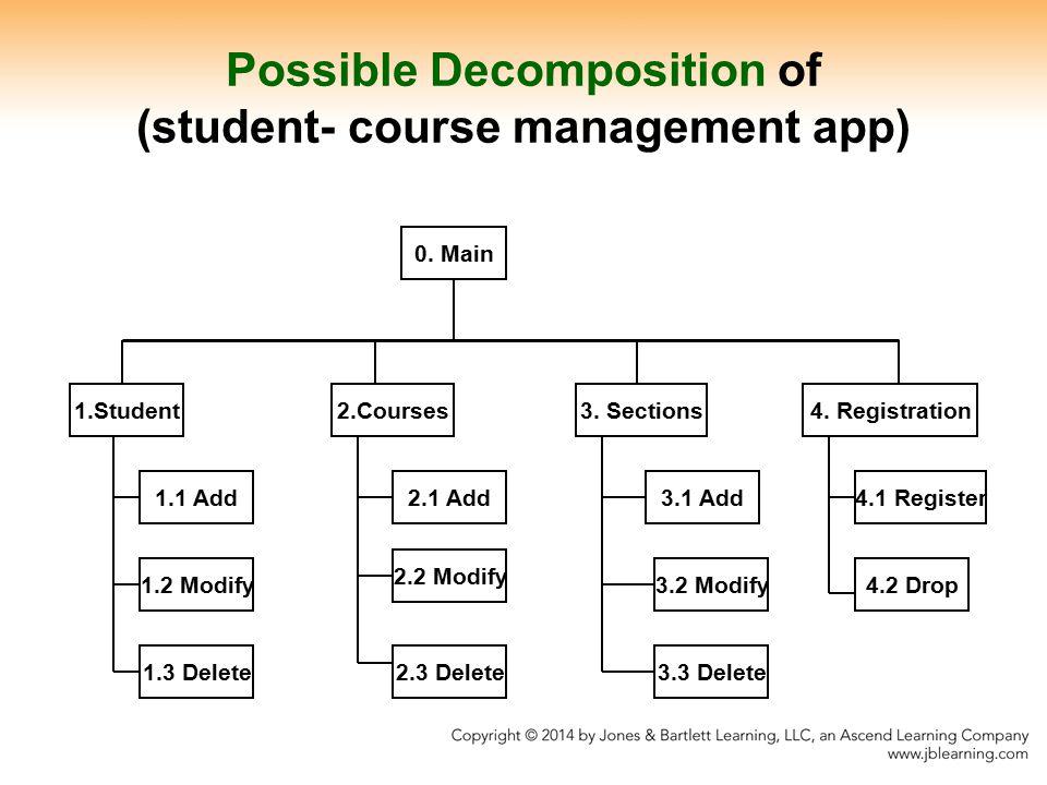 0.Main 1.Student 1.3 Delete 1.2 Modify 1.1 Add 2.Courses3.