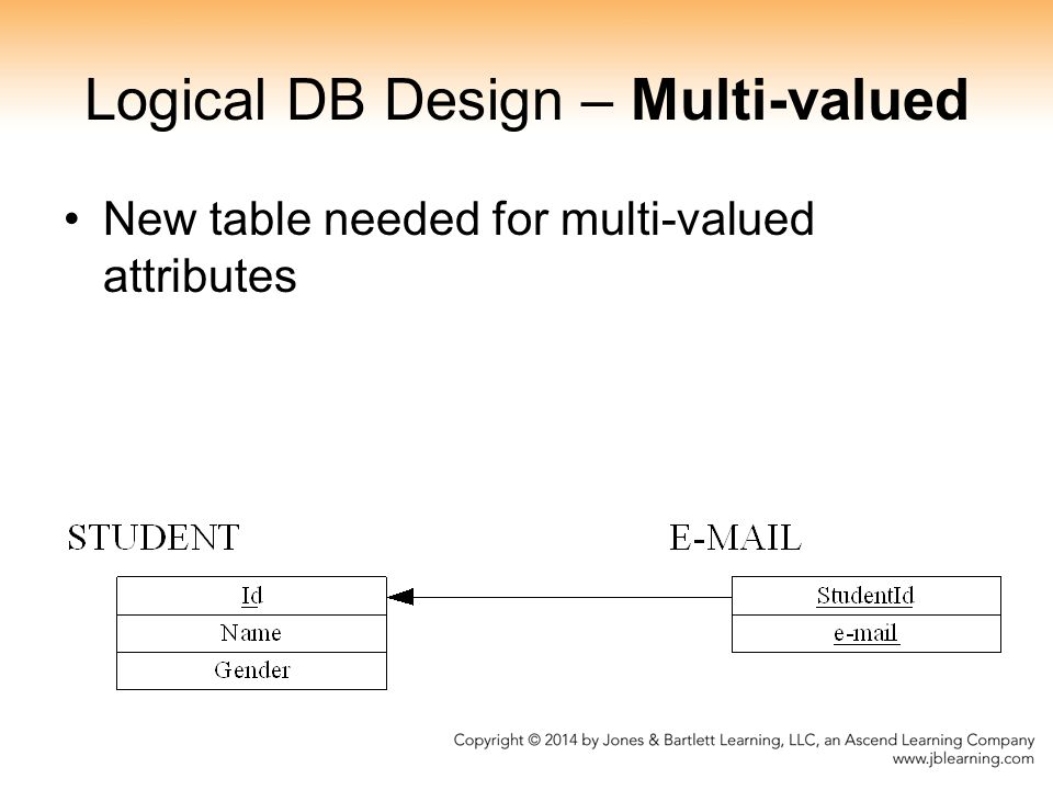 Logical DB Design – Multi-valued New table needed for multi-valued attributes