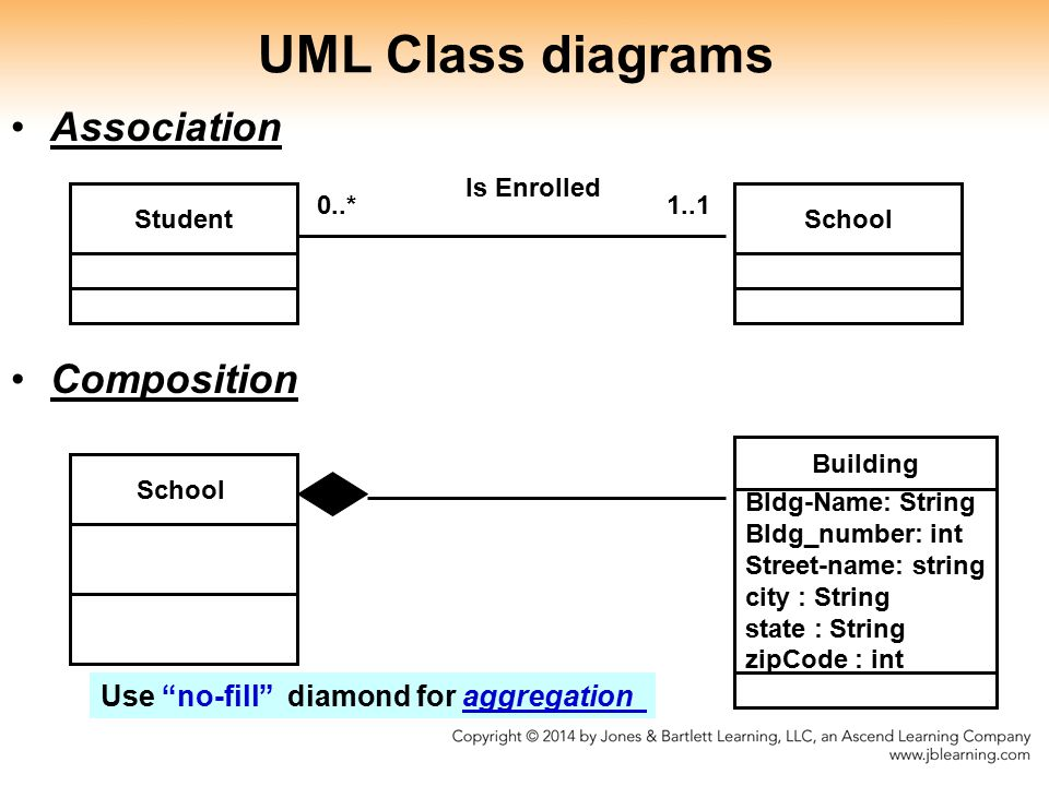 StudentSchool 0..*1..1 Is Enrolled UML Class diagrams Association Composition School Building Bldg-Name: String Bldg_number: int Street-name: string city : String state : String zipCode : int Use no-fill diamond for aggregation
