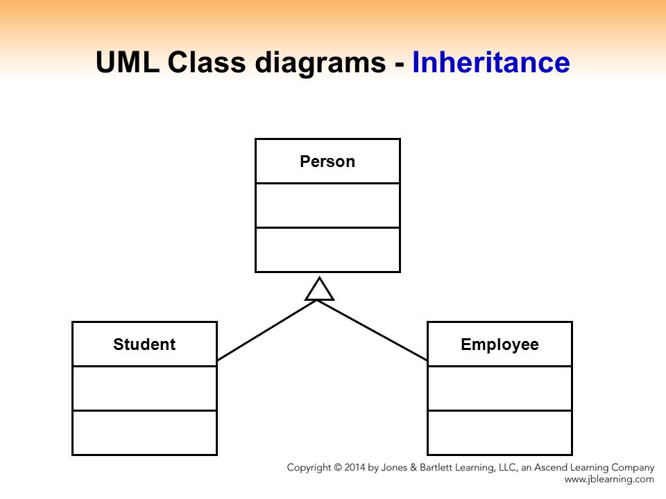 Student Person Employee UML Class diagrams - Inheritance