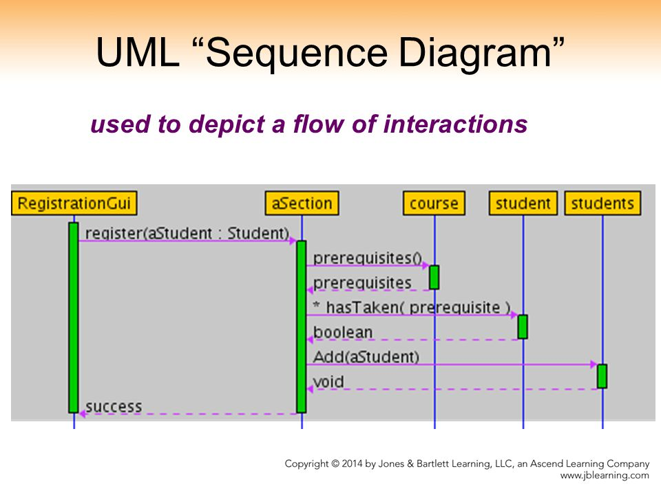 UML Sequence Diagram used to depict a flow of interactions