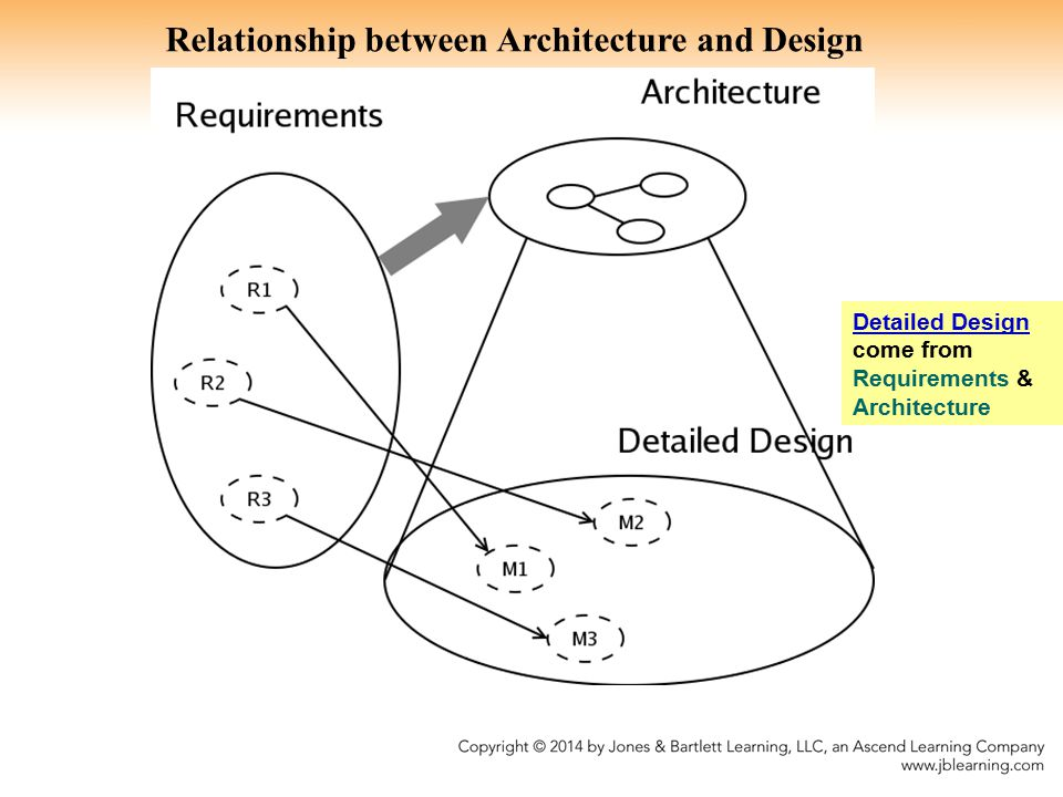 Relationship between Architecture and Design Detailed Design come from Requirements & Architecture