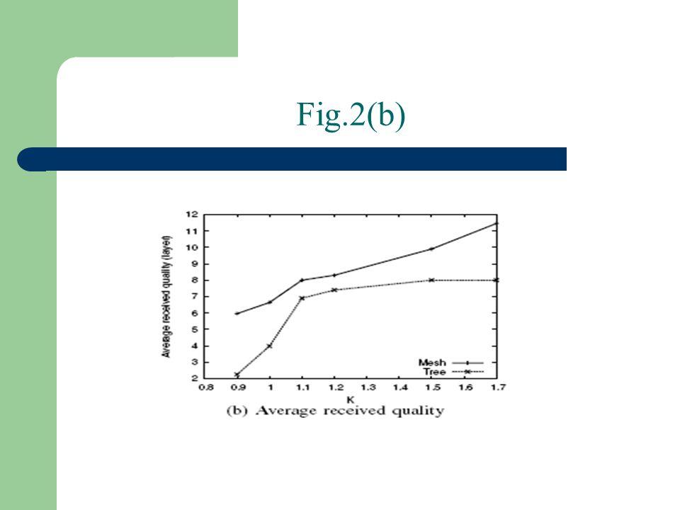 Fig.2(b)